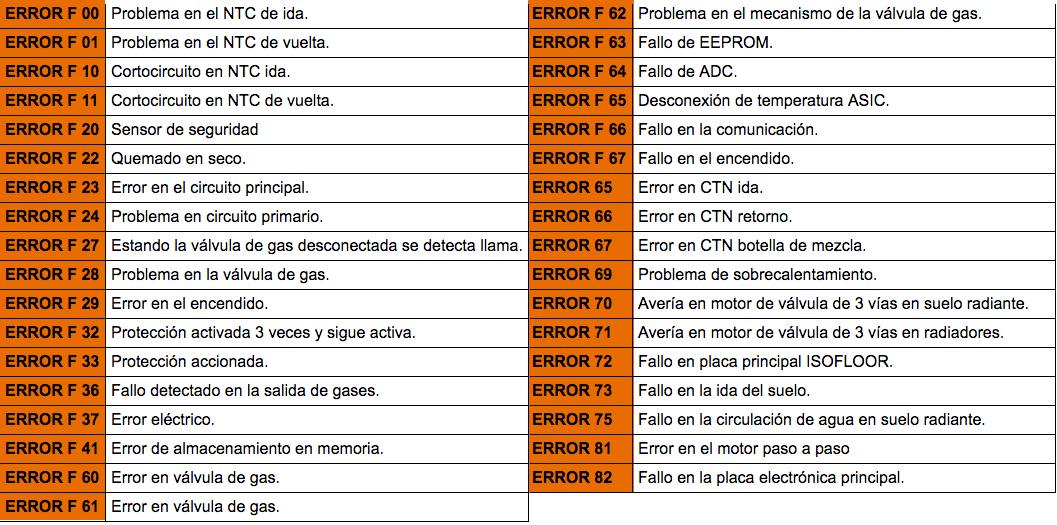 Servicio tecnico calderas vaillant collado villalba for Servicio de calderas